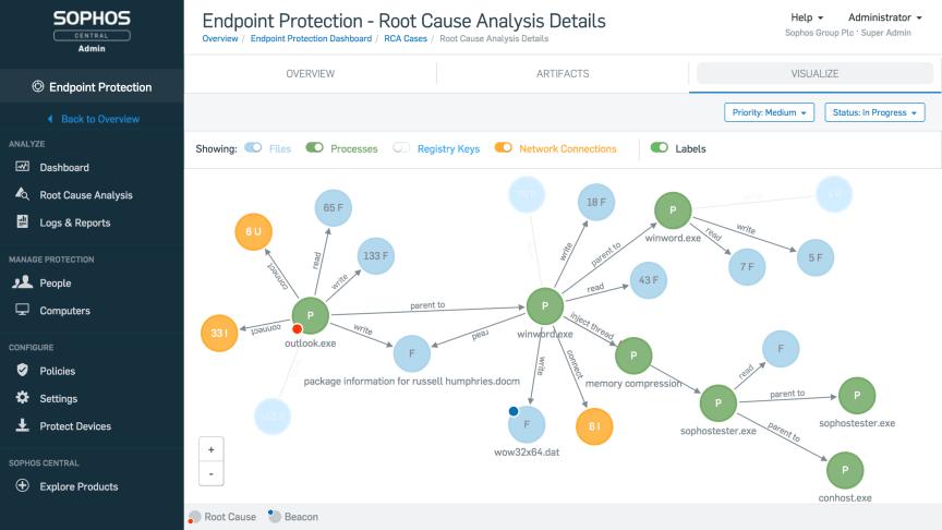 Intercept X har utvecklats med särskilt fokus att förhindra behörighetsstölder som gör att cyberkriminella kan röra sig fritt i nätverk.