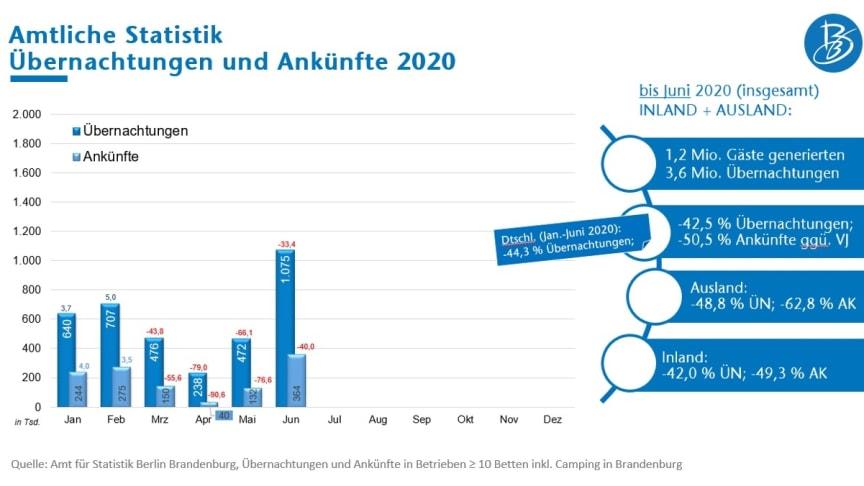Übernachtungen und Ankünfte Januar bis Juni 2020 (Quelle: Amt für Statistik Berlin-Brandenburg)