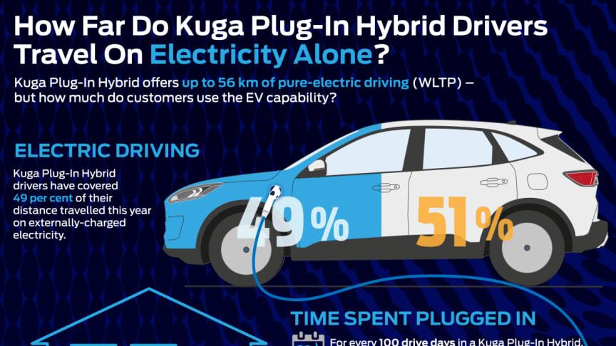 Næsten halvdelen af al kørsel i plug-in hybrid er elektrisk