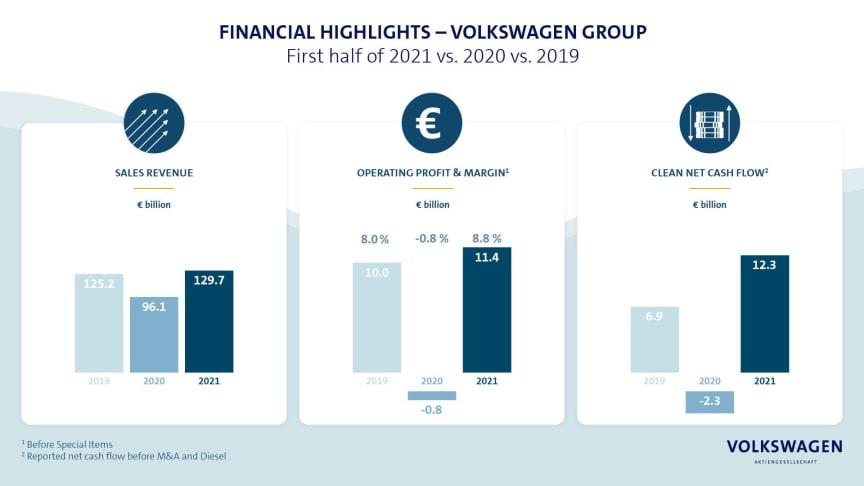 Volkswagen-koncernen höjer utsikterna för 2021 efter rekordresultat under första halvåret