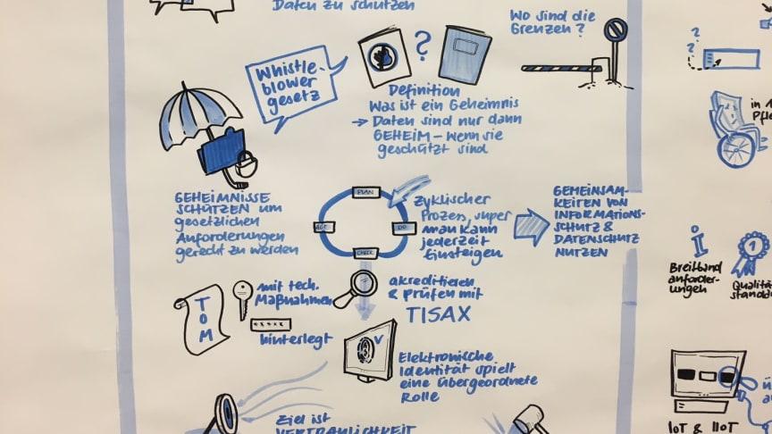 """Graphic Recording zum procilon Vortrag """"Schutz vor digitalem Hausfriedensbruch"""""""