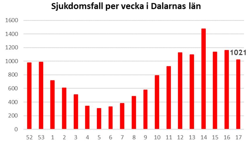 Länsstyrelsen informerar om läget i Dalarnas län 7 maj 2021