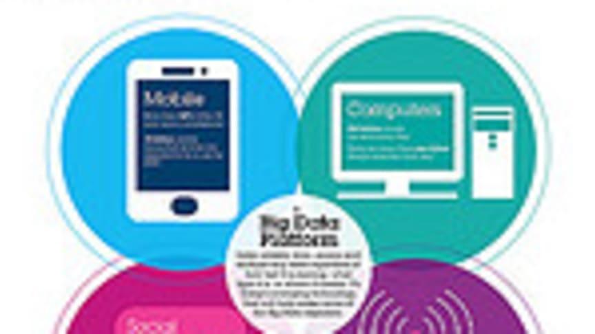 Ny teknologi gir 25 ganger raskere Big Data analyse