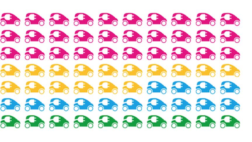 Blogg: Marknadsandel för laddbara bilar - 0,75%, 4,5% eller 75%?