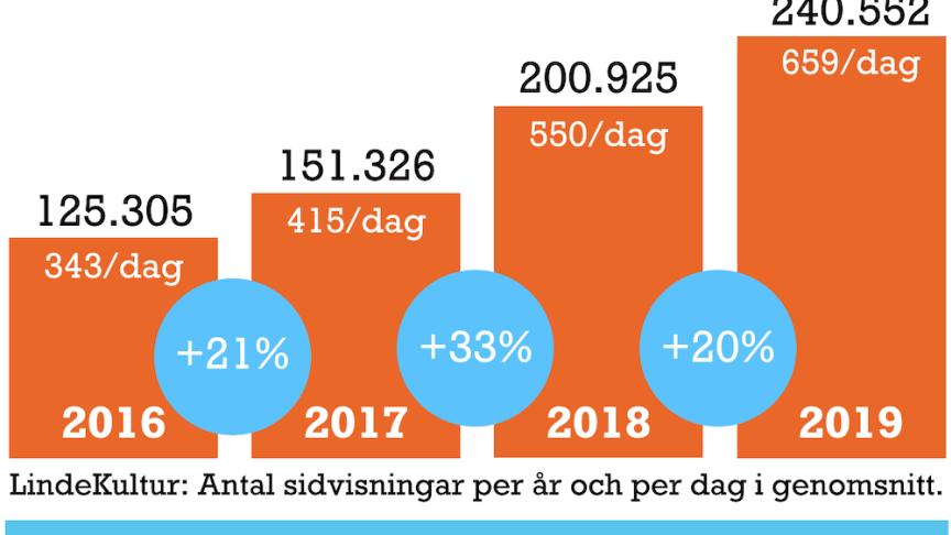 Antalet sidvisningar på LindeKultur per år och per dag i genomsnitt samt ökningen i procent från år till år. Källa: Statistik för LindeKulturs nyhetsrum på Mynewsdesk.