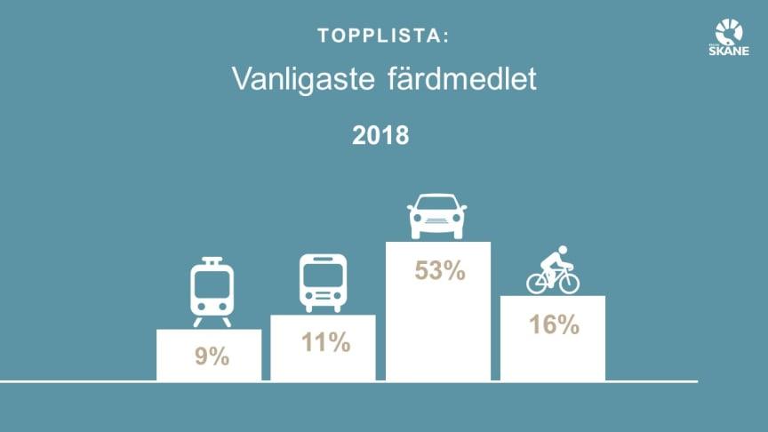 Bilresandet minskar – ny resvaneundersökning för Skåne