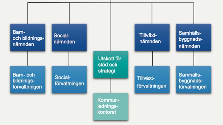 Ett av förslagen till ny politisk organisation i Lindesbergs kommun.