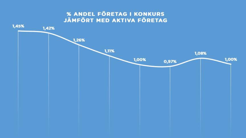 % ANDEL FÖRETAG I KONKURS.PNG