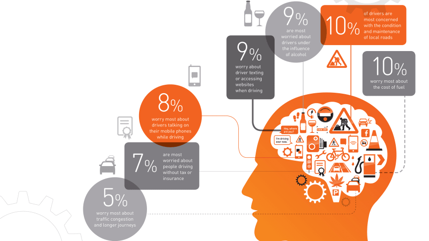 Report on Motoring 2015: What's on motorists' minds?