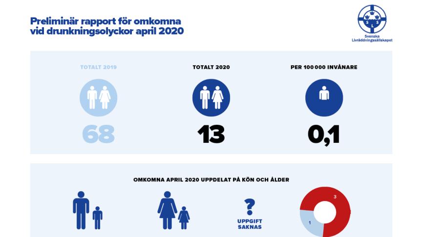 Preliminär sammanställning av omkomna vid drunkningsolyckor under april 2020