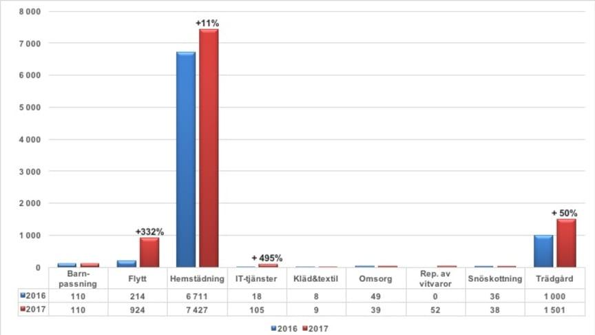 Rutbranschens ökning 2017 jämfört med 2016 uppdelat per rut-tjänst