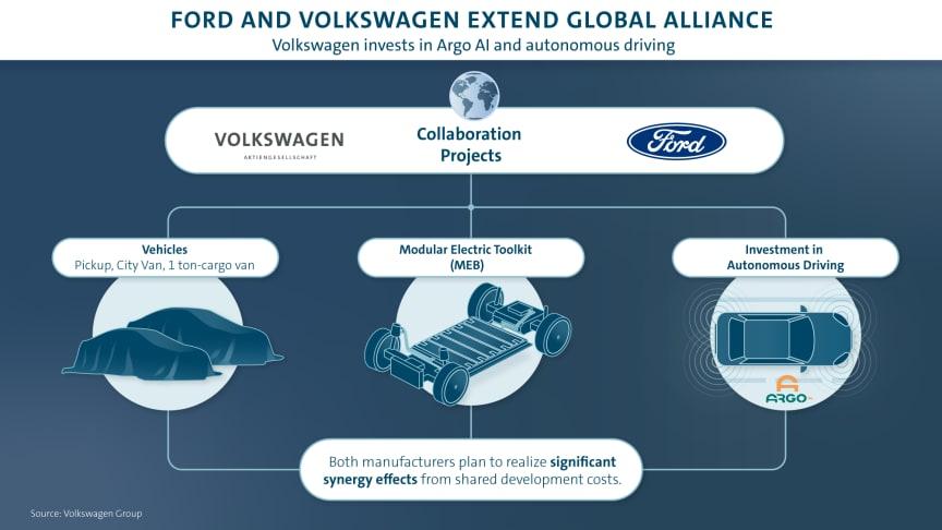 Samarbejdet mellem Volkswagen Erhvervsbiler og Ford går ind i næste fase med tre forskellige bilprojekter
