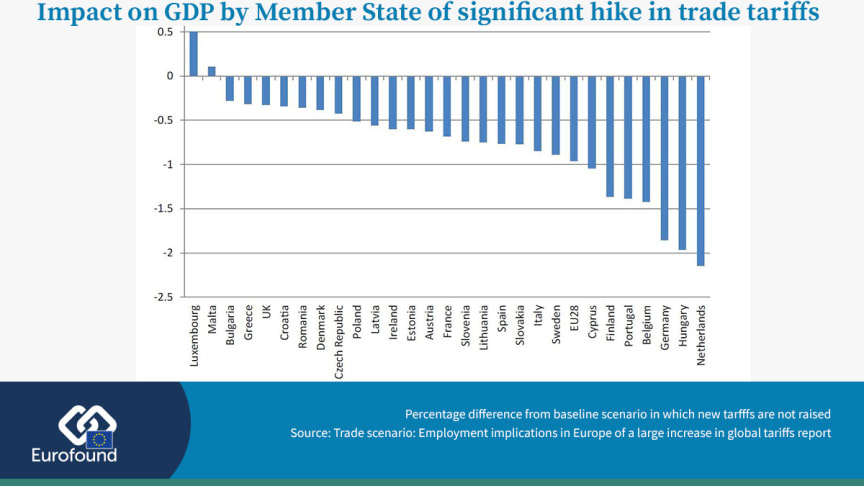 Netherlands, Hungary, Germany stand to lose out most in Europe from global economic protectionism