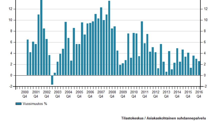 Kirjanpito- ja tilinpäätöspalveluiden liikevaihdon kehitys jatkoi kasvuaan