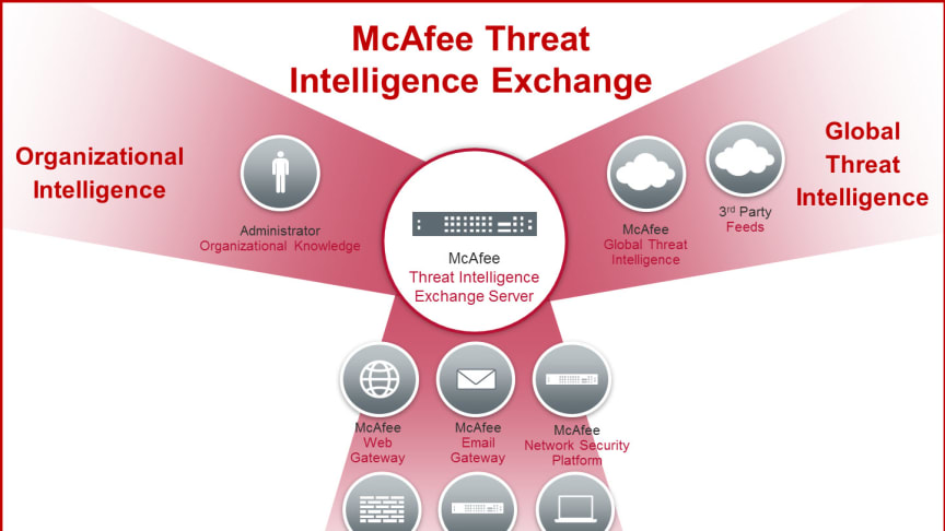 McAfee Stops Advanced Threats Within Milliseconds