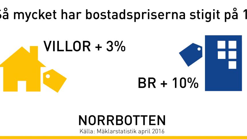 """Mäklare i Norrbotten:  """"Amorteringskravet får bostadspriserna att stiga"""""""