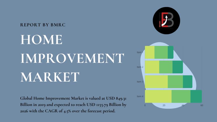 Home Improvement Market