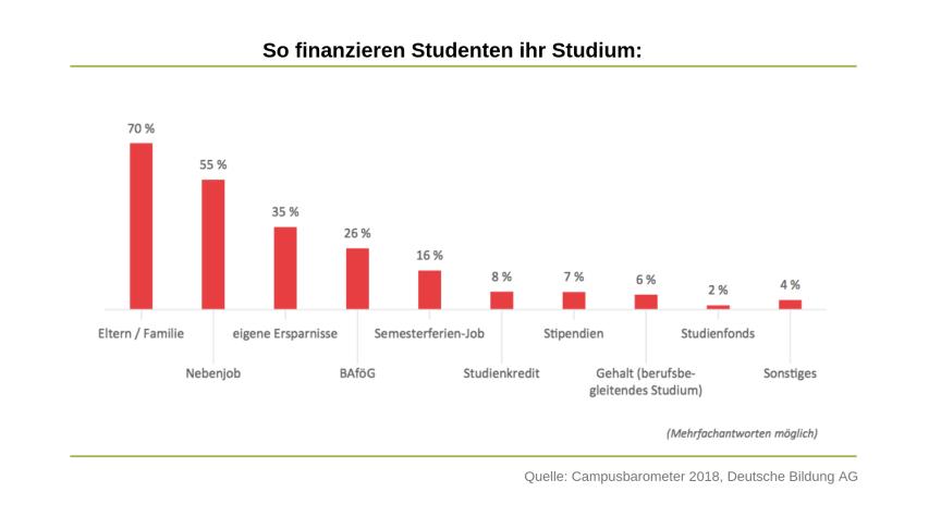 Studenten sind bei der Finanzierung des Studiums noch stark von eigenen Mitteln und denen der Eltern abhängig