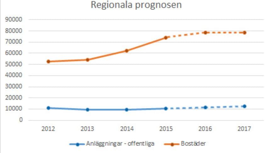 Tillväxttakten dämpas i Stockholm − trots ökat byggbehov