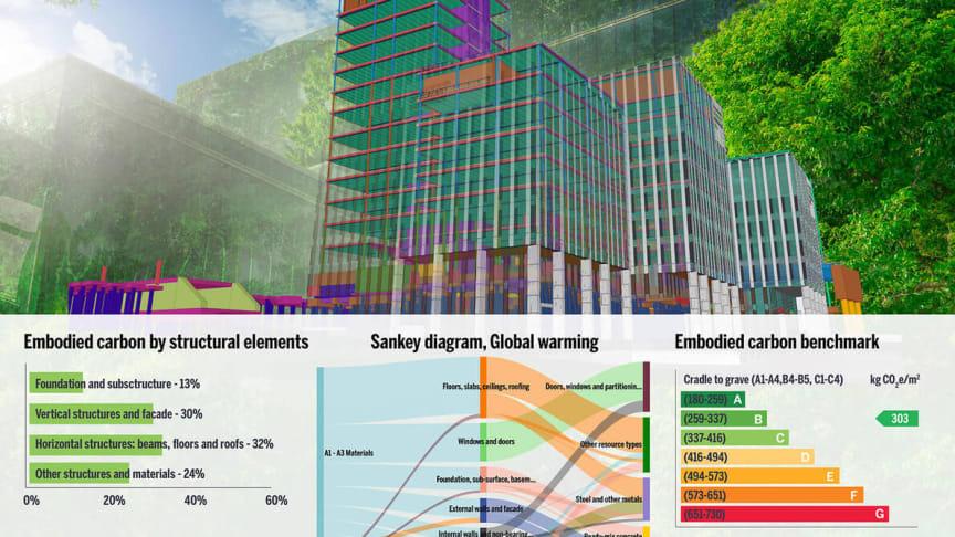 Trimble och One Click LCA samarbetar för att ge tillgång till beräkningar av inbäddad koldioxid (Embodied Carbon) för olika faser av byggprojekt
