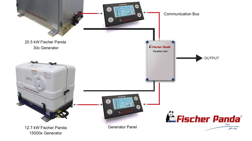 Parallel connection of two fixed speed Fischer Panda generators is now available