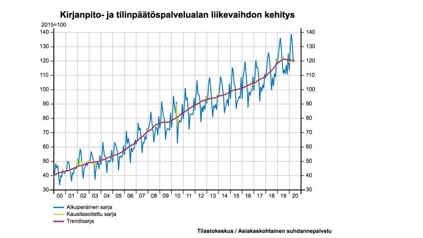 Kirjanpito- ja tilipäätöspalveluiden toimialan liikevaihdon kasvu pysähtyi, toimialan liikevaihto lähes edellisvuoden tasolla tammi-kesäkuussa