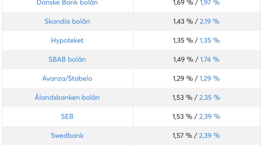 Bankernas snittränta september