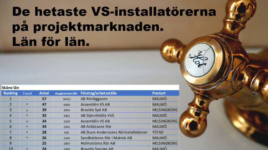 De mest aktiva VS-installatörerna på projektmarknaden
