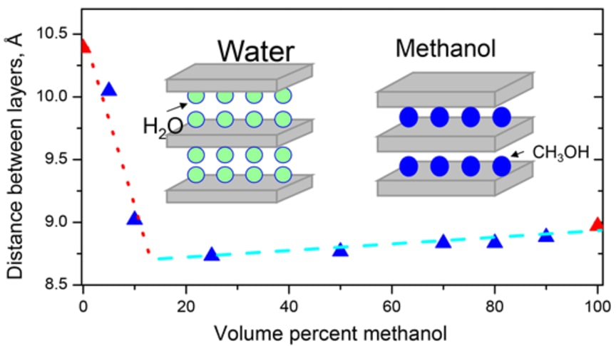Nya rön om strukturen hos grafitoxider i alkoholer