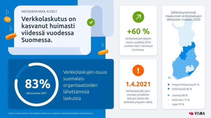 Vain 83 prosenttia organisaatioista käyttää verkkolaskua - verkkolaskulain siirtymäaika päättyy tänään