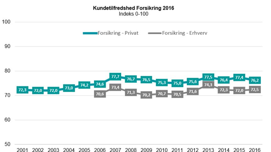 Kundetilfredshed Forsikring 2016 - EPSI Rating