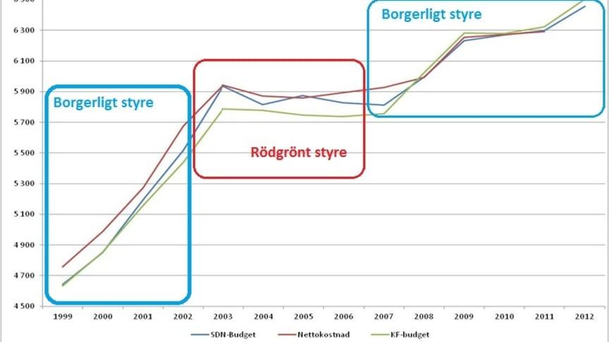 Sten Nordin/ Joakim Larsson (M) på DN Sthlm Debatt: Alliansen satsar mer än vänstern på omsorgen i Stockholm