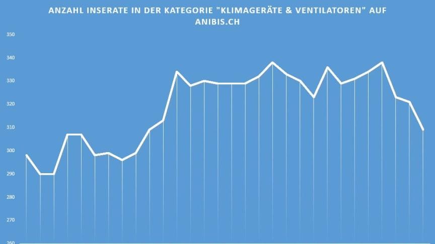 Abkühlung gesucht: Ventilatoren haben Rückenwind - Hundstage beeinflussen Suchanfragen auf anibis.ch