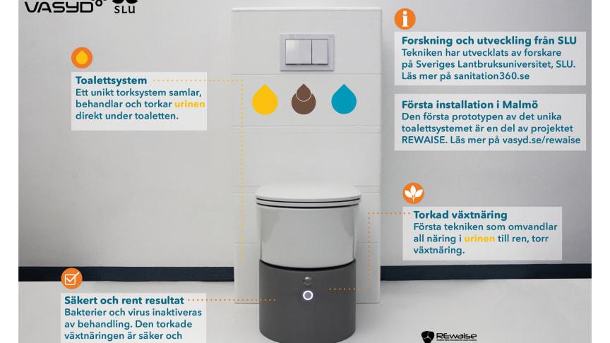 Nu installeras den första prototypen av unikt toalettsystem, där urinen sorteras ut och torkas till växtnäring - direkt under toaletten.