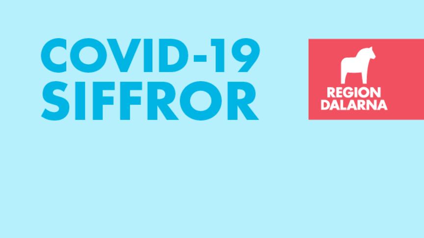 Covid-19-siffror från Region Dalarna: 11 juni 2021