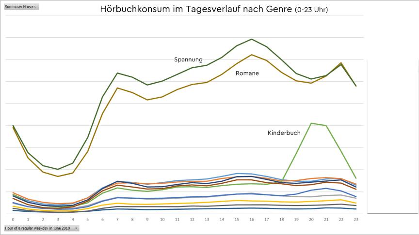Hörbuch-Konsum im Tagesverlauf nach Genre; reguläre Werktage, Anzahl Nutzer je Stunde des Tages