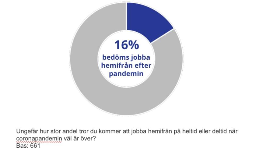 Svenska företag ger grönt ljus för hemarbete efter pandemin – 16 procent kan fortsätta jobba hemifrån