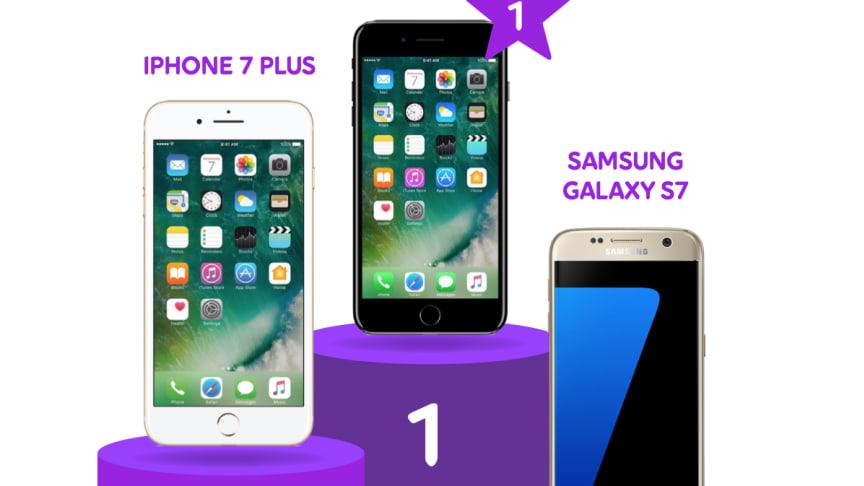 Apple og Samsung fortsetter å dominere smarttelefonsalget i Norge.
