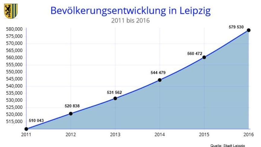 Leipzig Wachst 2016 Um 11 684 Einwohner Leipzig Tourismus Und Marketing Gmbh