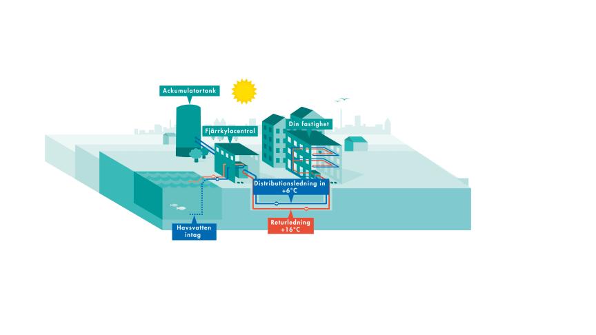 Fjärrkyla från fjärrvärme och havsvatten. Klimatsmart, tycker Climate & Clean Air Coalition.