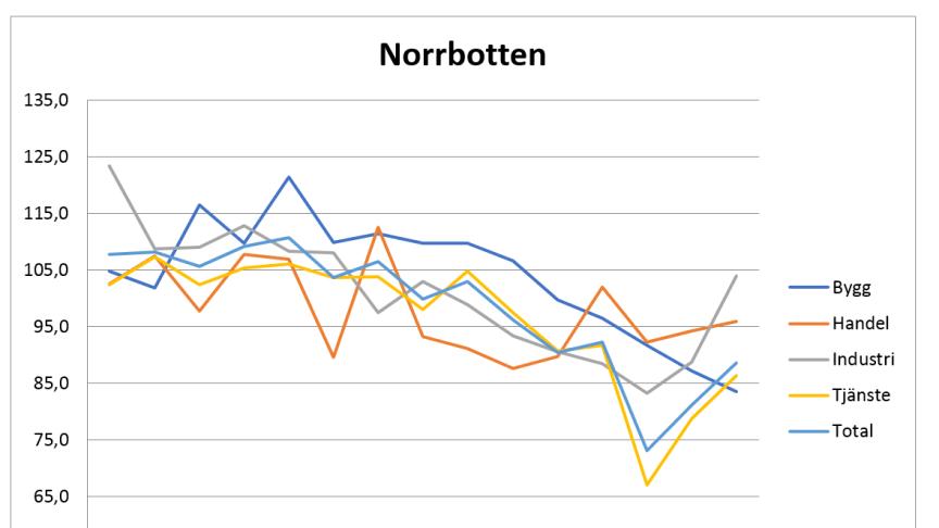 Konfidensindikator för Norrbotten