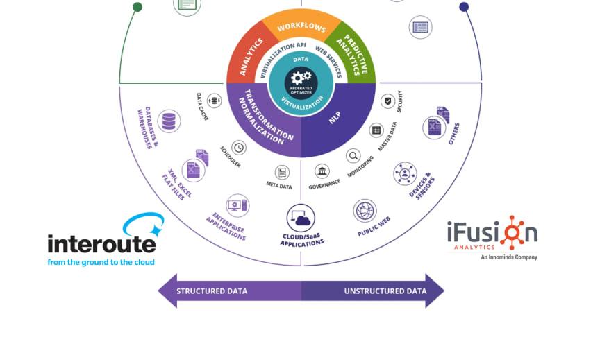 Interoute och iFusion Analytics i samarbete för snabbare dataanalys