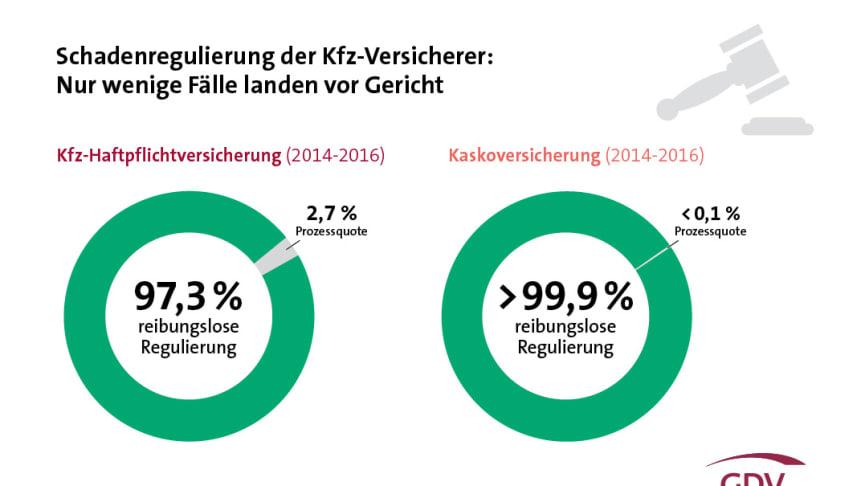 Die Kfz-Versicherer regulieren weit über 90 Prozent der Schäden reibungslos.  Grafik: GDV