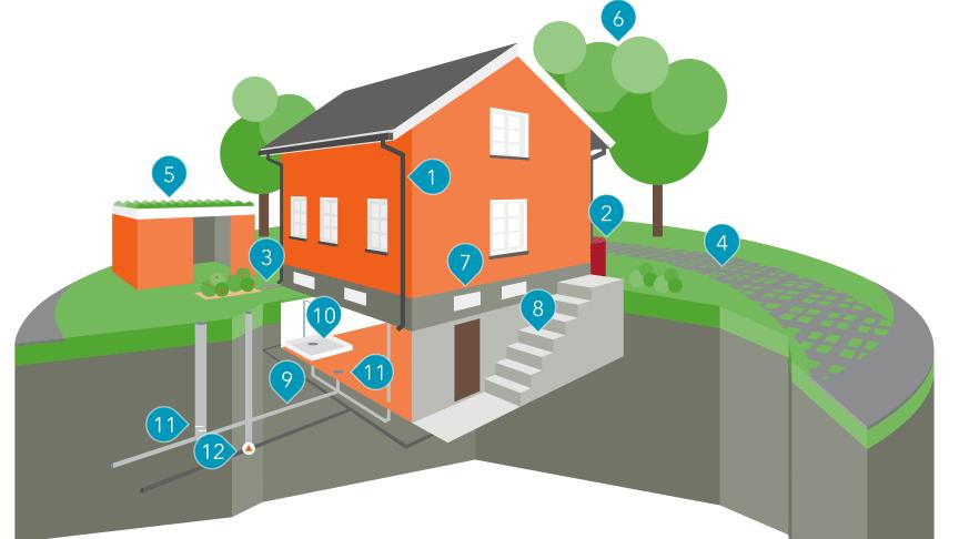 Som villaägare kan man göra mycket för att minska risken för översvämning