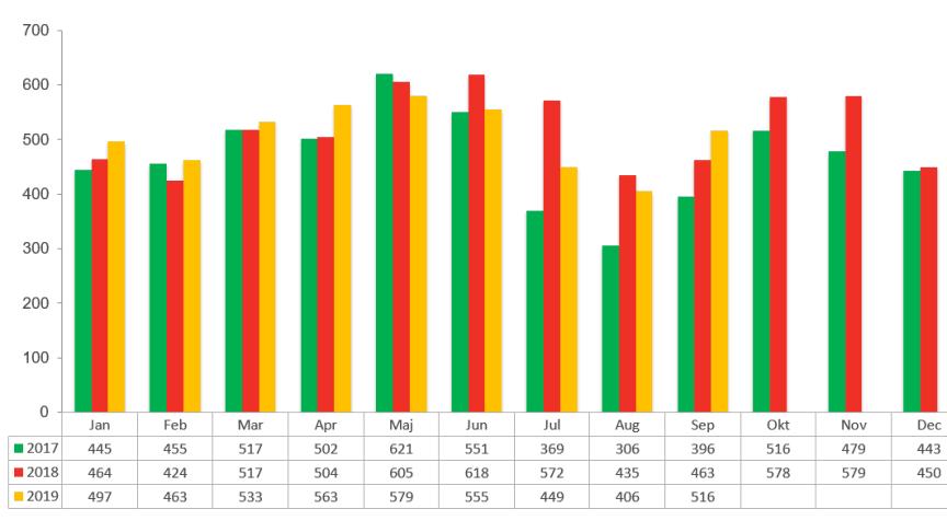 Konkursstatistik företag 2019, 2018 och 2017 - september 2019