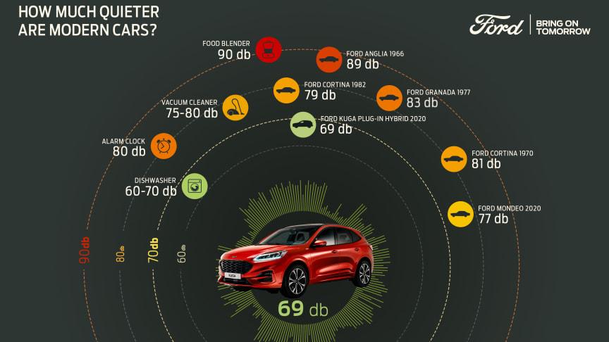 I framtagningen av nya Ford Kuga har Ford undersökt flera brusgenererade element, exempelvis fjädring och dörrtätningar, och hittat möjligheter till en rad olika små ljudförbättringar, som tillsammans gör stor skillnad.