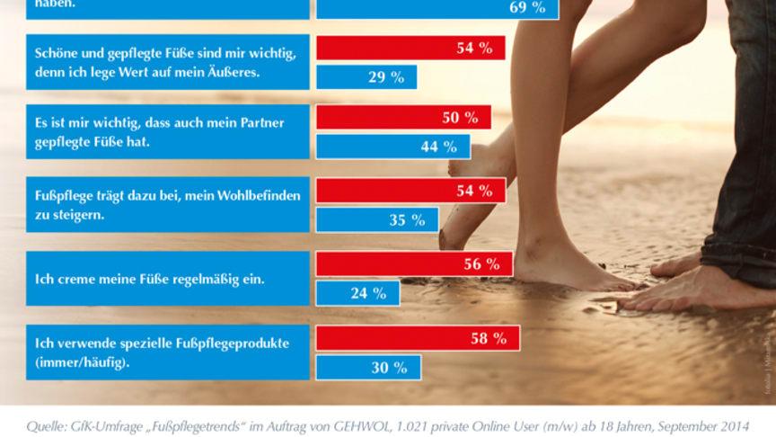 Gepflegte Füße im Trend