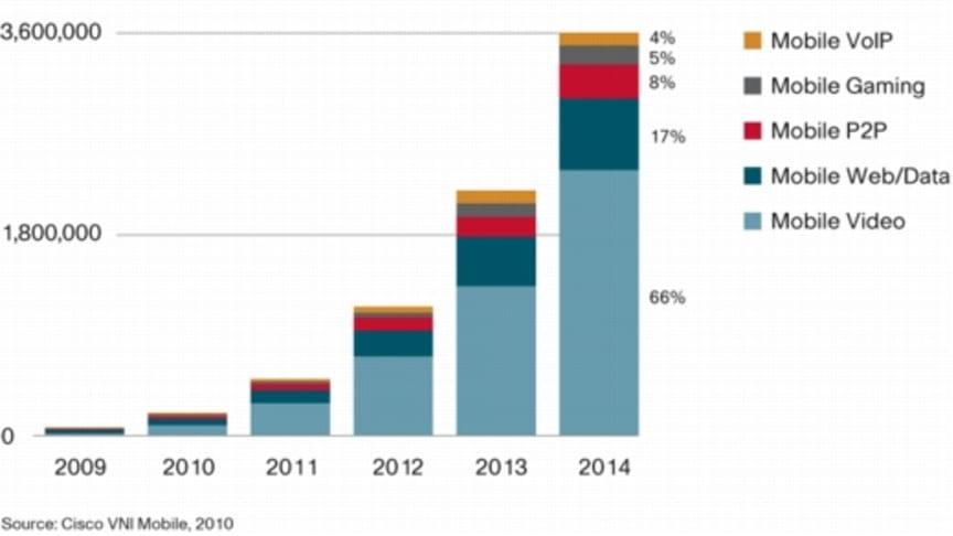 Mobil datatrafik kommer att öka 39 gånger över fem år