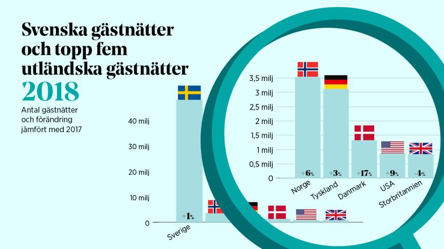 Turismen i Sverige 2018 – nordiska besökare tillbaka
