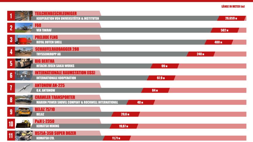 Infografik: Die 11 größten Maschinen der Welt © Surplex GmbH / Nutzung in Medien